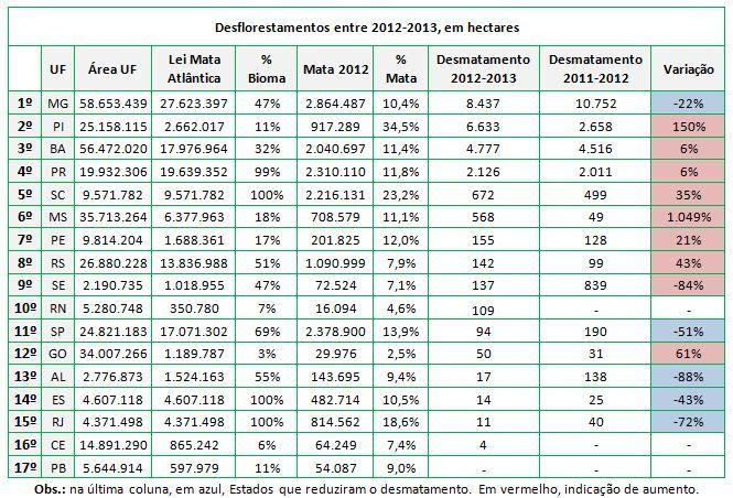 Tabela de desflorestamento por estado