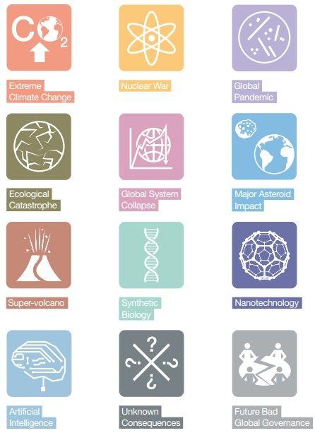 Tabela dos 12 riscos globais