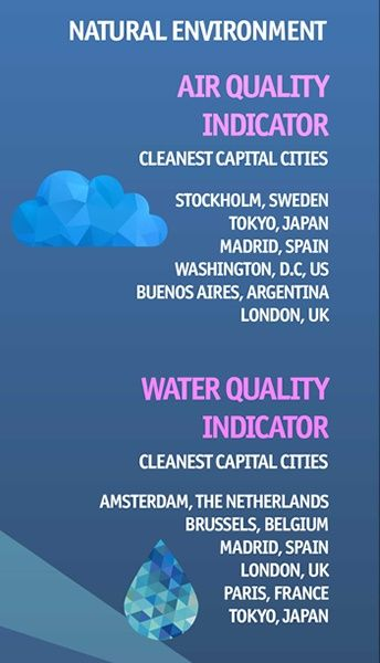 Classificação qualidade ar e água