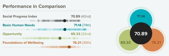 Brasil no Ranking Progresso Social