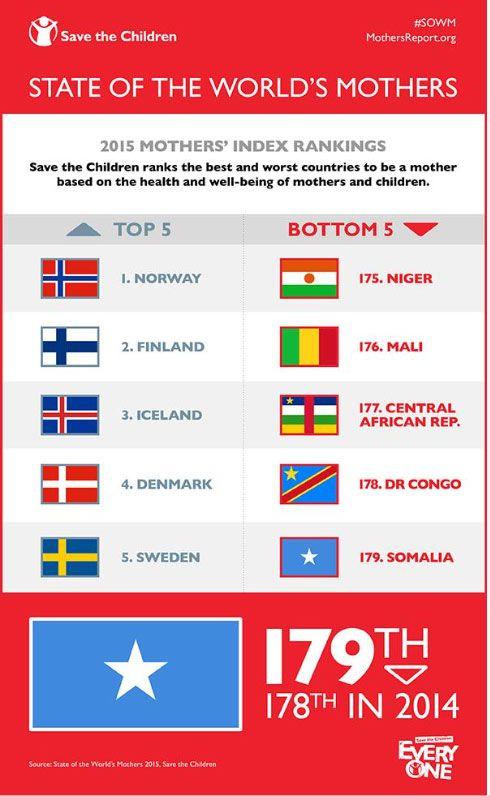 Ranking países para ter filho