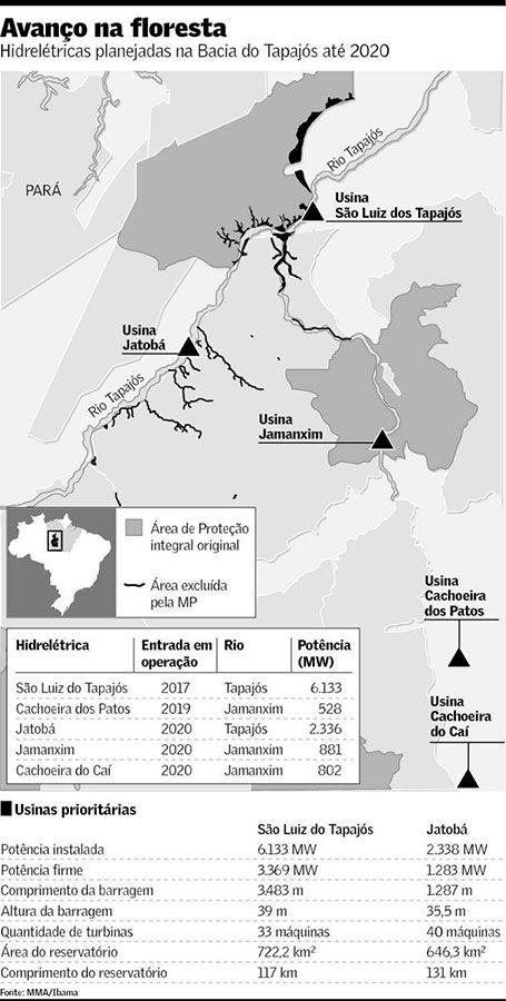 Avanço das barragens no Tapajós