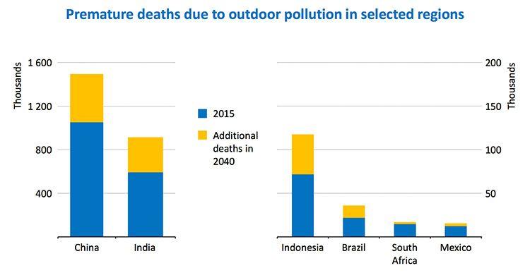 air pollution deaths 750