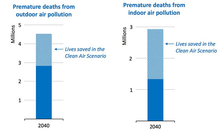 air pollution saved lives 750