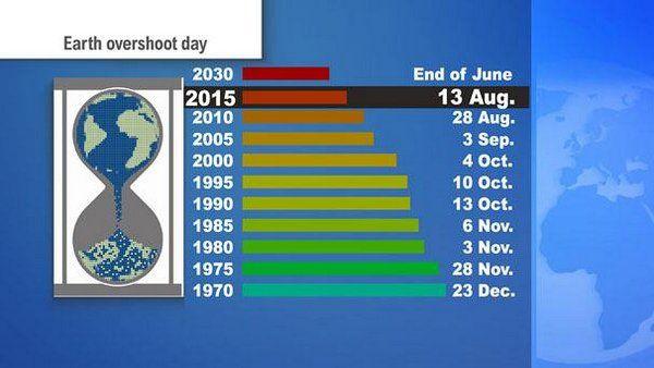 earth overshoot day datas