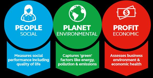 sustainable people plante profit
