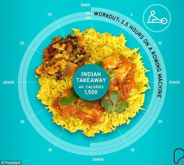 indian calorias