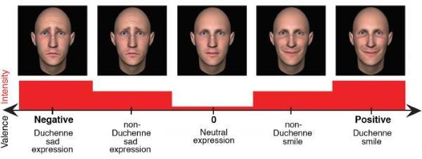 espressoes rosto