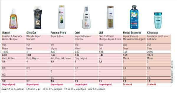 shampoo teste 1