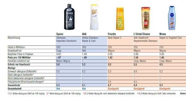 shampoo teste 2