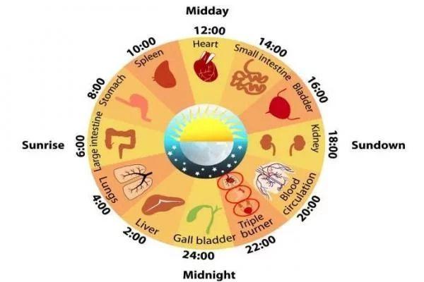 Relógio chinês