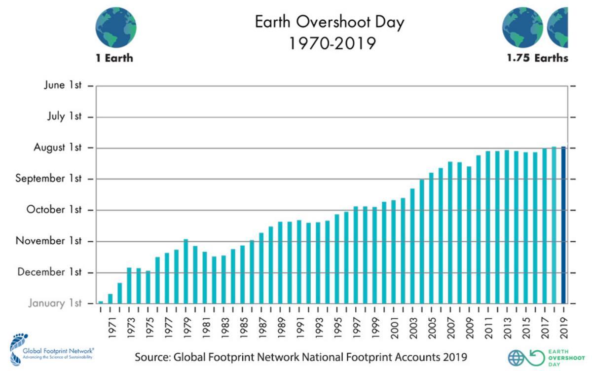 2019 overshoot days
